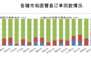 河南公示2021上半年全省药品网上交易情况